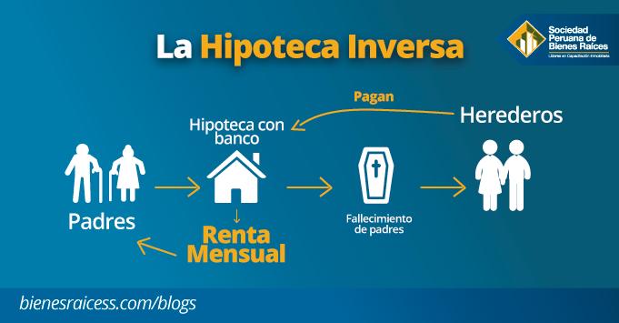 HIPOTECA-INVERSA