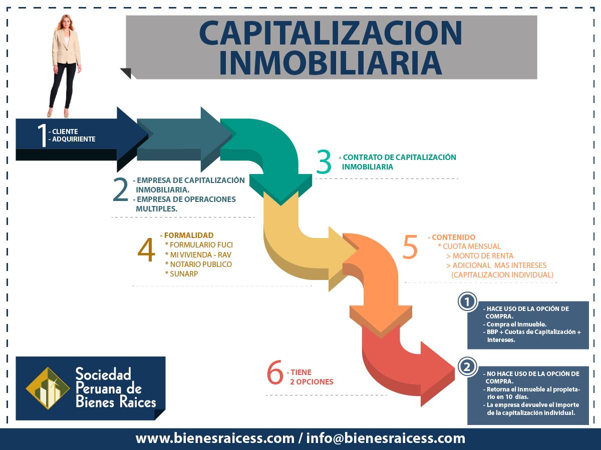 Capitalizacion Inmobiliaria Sociedad Peruana De Bienes