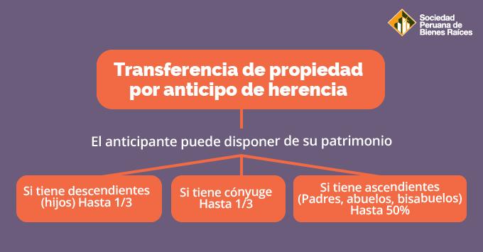 Transferencia-de-propiedad-por-anticipo-de-herencia