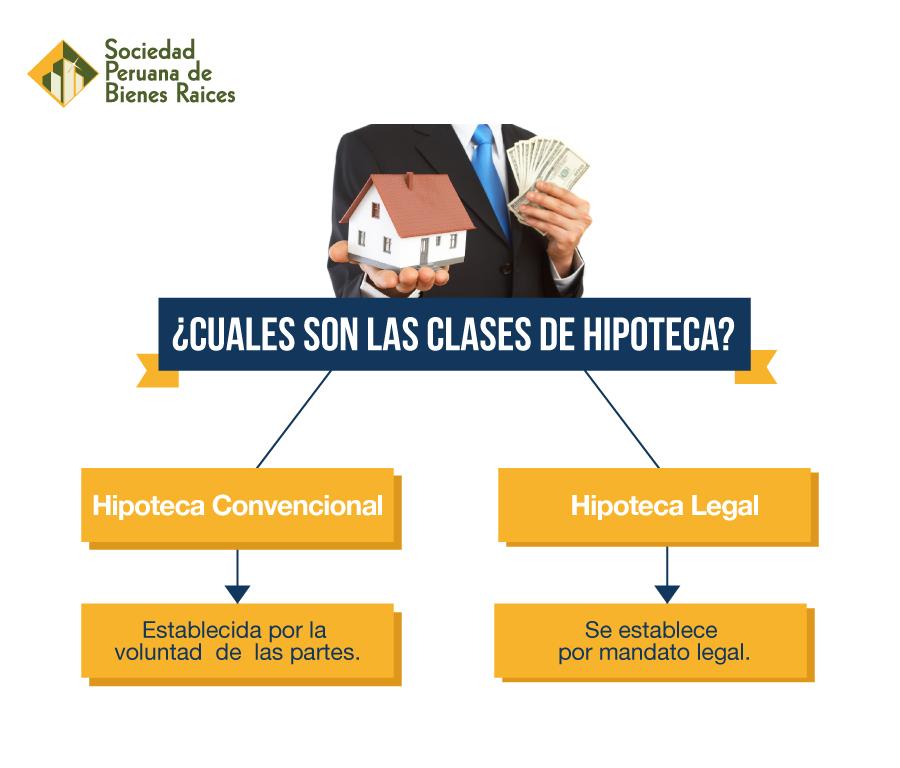 CUALES-SON-LAS-CLASES-DE-HIPOTECA