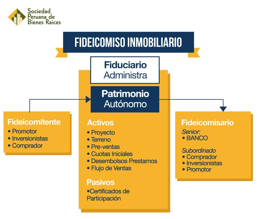 FIDEICOMISO-INMOBILIARIO-