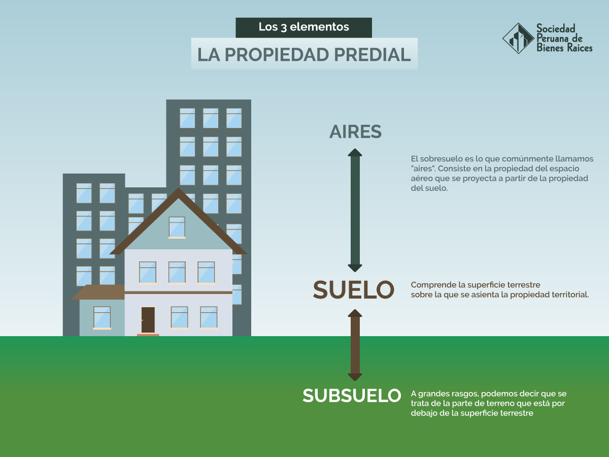 Conoce los 3 elementos de la propiedad predial for Que elementos conforman el suelo