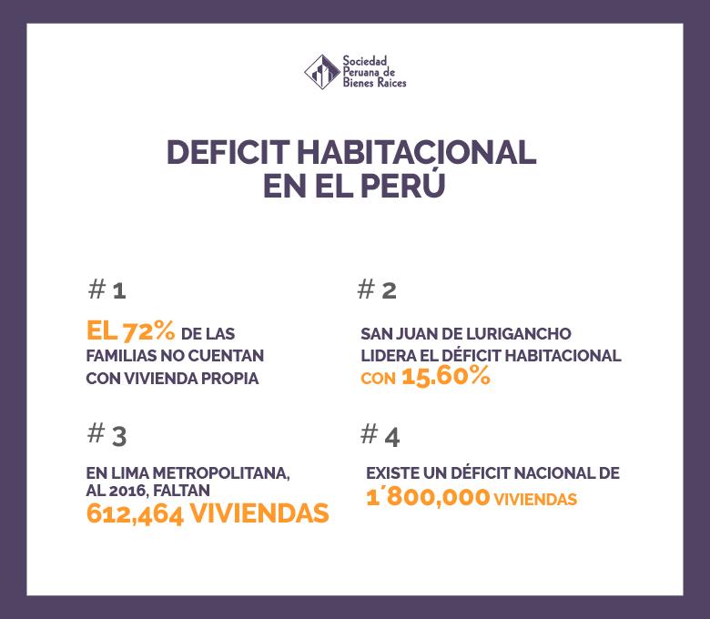 DEFICIT HABITACIONAL EN EL PERU