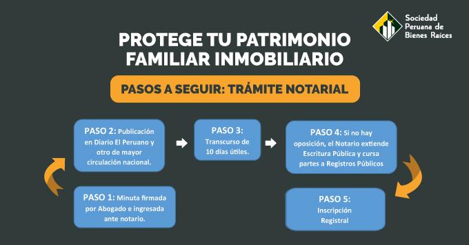 PROTEGE TU PATRIMONIO FAMILIAR INMOBILIARIO