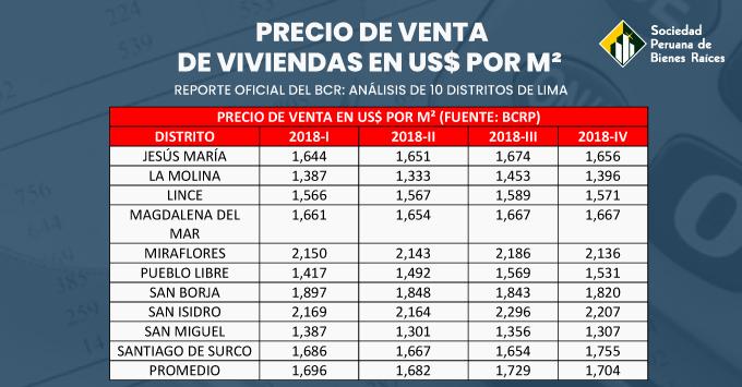 PRECIO DE VENTA DE VIVIENDAS EN US$ POR M²