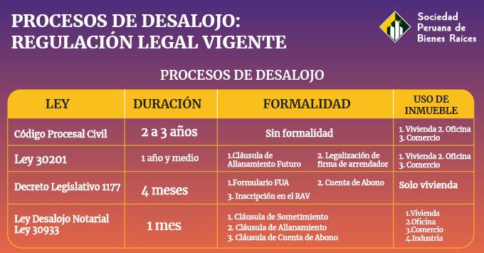 ARRENDAMIENTO - PROCESOS DE DESALOJO VIGENTES
