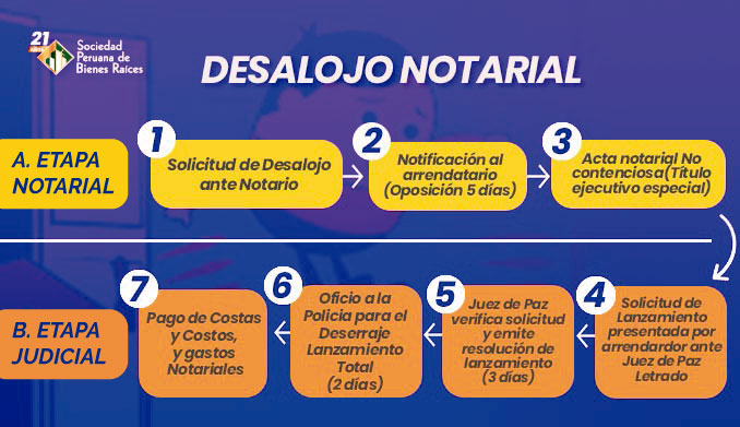 PROCESO DE DESALOJO CON INTERVENCIÓN NOTARIAL